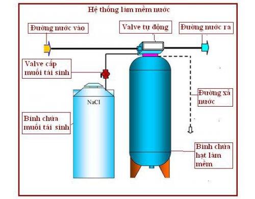 Hệ thống lọc nước làm mềm nước cứng - 1