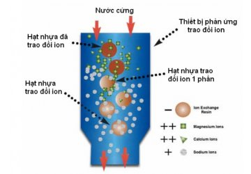 Vai trò của hạt nhựa trao đổi ion trong hệ thống lọc nước